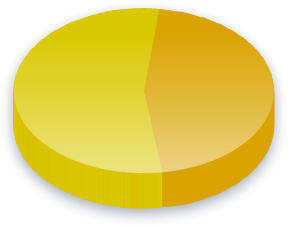 Government Spending Poll Results for Sustainability Network voters